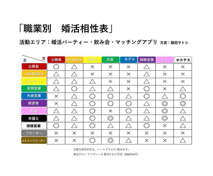 『職業別 婚活相性表』(藤田サトシ先生考案)